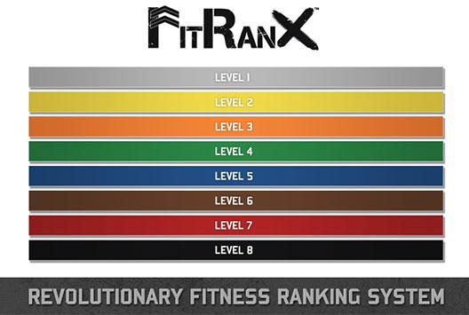 FitRanX Levels